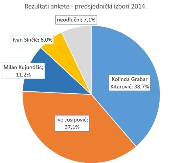 anketa_predsjednički_izbori