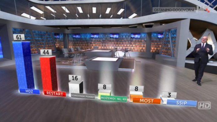 izlazne ankete parlamentarni izbori 2020.