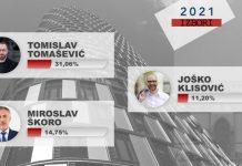 Velika anketa za Z1: Škoro i Tomašević idu u drugi krug