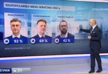 Plenković HDZ skrenuo radikalno lijevo: Tomaševića podržava čak 42 posto stranačkih birača