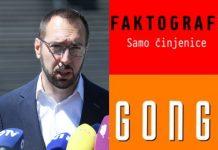 Potpuno razotkrivanje Faktografa: 'Dezinformiraju javnost u svome navijanju za Tomaševića'