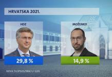 Crobarometar: HDZ i dalje najjači, SDP više nije drugi
