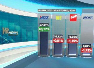 HRejting donosi rezultate ljestvice popularnosti političkih stranaka